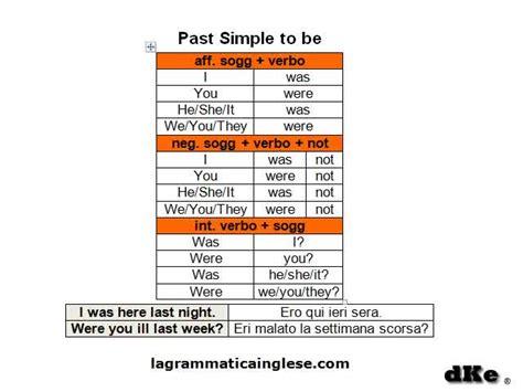 grammatica inglese verbi related keywords suggestions grammatica spagnola related keywords suggestions