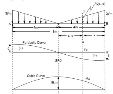 simply supported beam diagram simply supported beam shear diagram mechanical