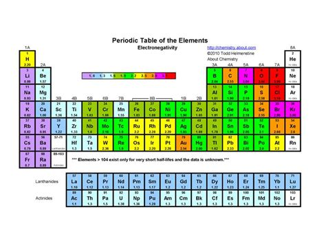 printable periodic table with electronegativity values electronegativity definition and exles