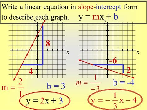 Writing Equations In Slope Intercept Form From Graph Worksheet 4 7 graphing lines using slope intercept form ppt