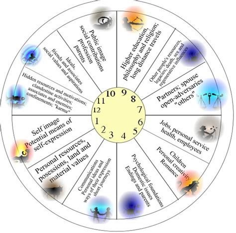12th house astrology house meanings