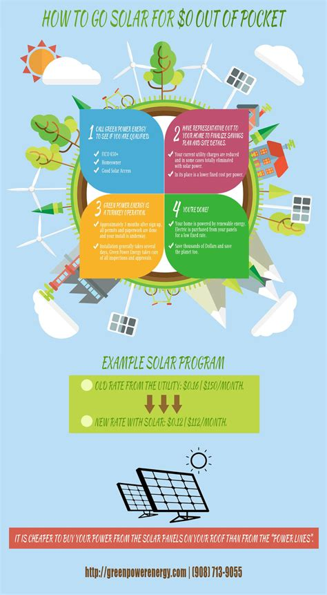how to go solar at home infographic how to go solar for 0 out of pocket green