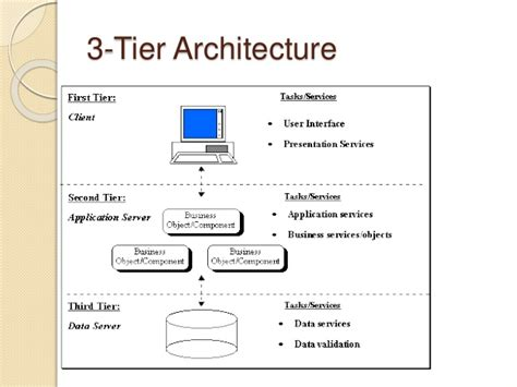 server architecture diagram client server architecture