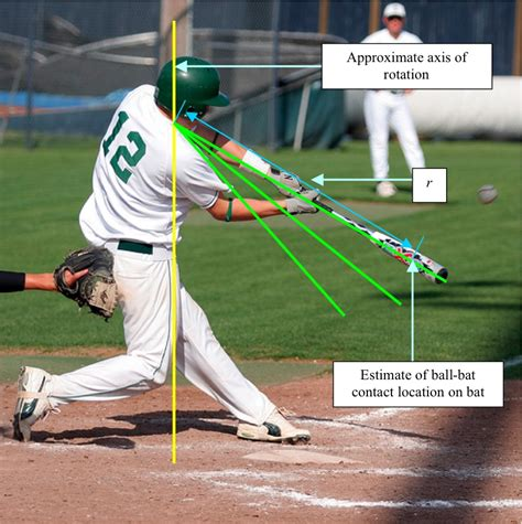 The Physics Of Baseball Batting Quantum Moxie