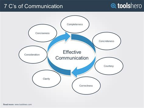 Mba In Communication And Media by 7 C S Of Effective Communication Communication Skills
