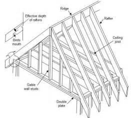 Attic Dormer Addition Bata How To Build Gambrel Roof Trusses For A Shed