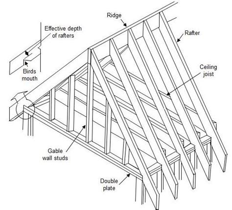 Gable Roof Drawing Bata How To Build Gambrel Roof Trusses For A Shed