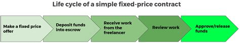 upwork help center fixed price contracts how it works and best practices upwork help center