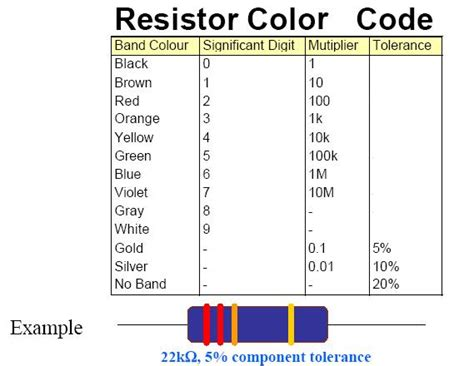 resistor wattage color code resistor color code graphic knowledge