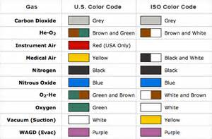gas color gas coding color chart explanation bay corp