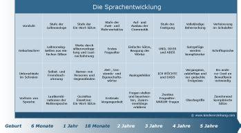 sprachentwicklung tabelle sprachentwicklung