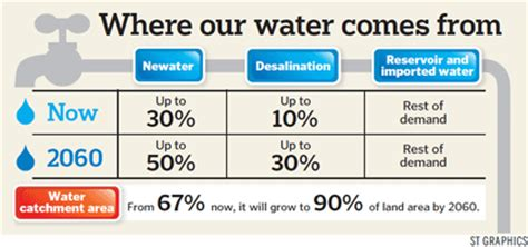 where to buy water in singapore wildsingapore news newater to meet half of singapore s needs