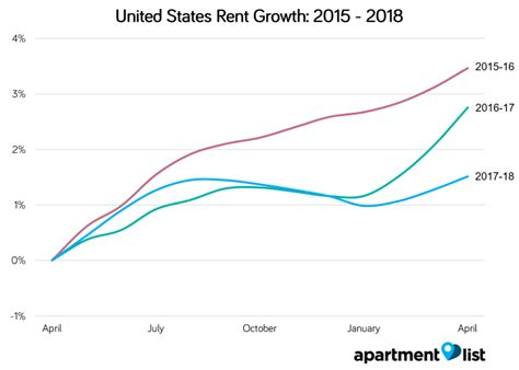 average rent in united states may 2018 united states rent report apartment list