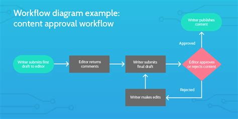 exles of workflow diagrams what is a workflow a simple guide to getting started