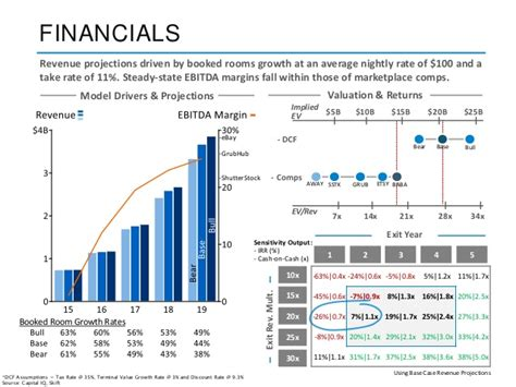 airbnb financial report airbnb deck