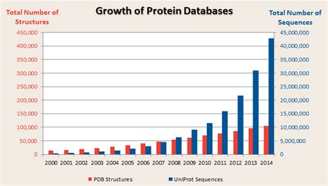 protein gap why structure prediction matters dnastar