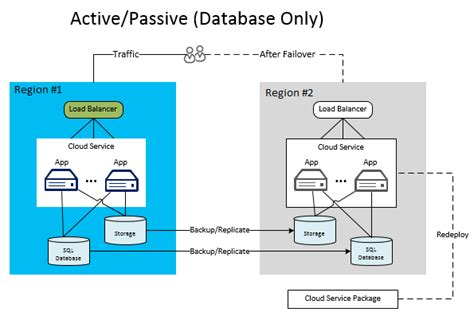design recovery meaning disaster recovery for azure applications microsoft docs
