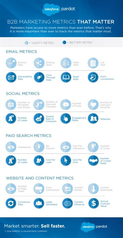 metrics matter which b2b marketing metrics matter