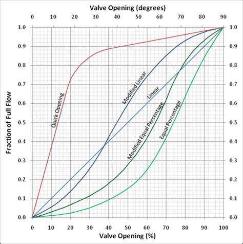 Globe valve cv percentage open marriage