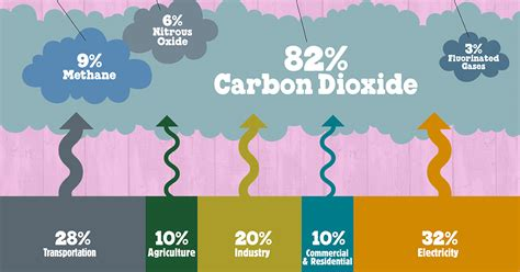 Green House Gasses by Greenhouse Gases 101 Ben Jerry S