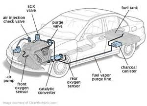 Ford Drive Cycle Drive Cycle And Emissions Readiness Monitors