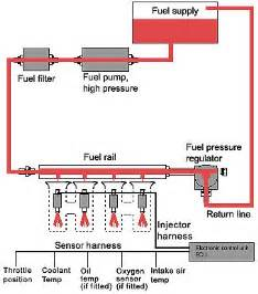 Fuel System Schematic Fuel System Diagram