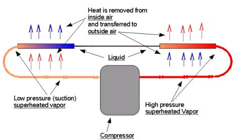 air conditioner cycle diagram p h diagram refrigeration cycle p get free image about