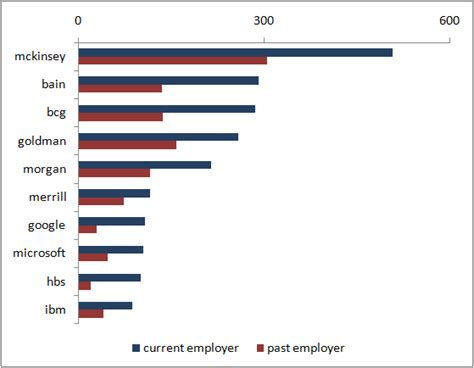 See What Companies Mba Candidates Came From Harvard by Who Employs The Most Harvard Mbas