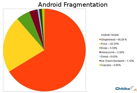 android fragmentation this summer android 5 jelly bean may end the fragmentation worries