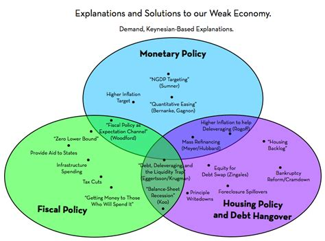 Compare And Contrast Fiscal And Monetary Policy Essay a topological mapping of explanations and policy solutions to our weak economy