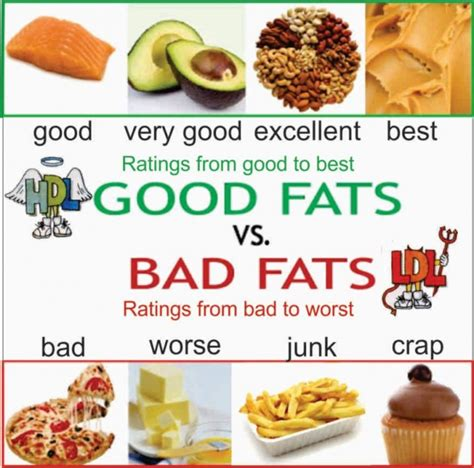 healthy fats saturated or unsaturated the difference between saturated and unsaturated fats