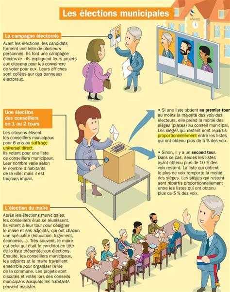 Elections Municipales Bessay Sur Allier by Les 25 Meilleures Id 233 Es De La Cat 233 Gorie Municipales Sur Musee Enfant