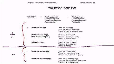 pattern english conversation esl conversation patterns how to say thank you youtube