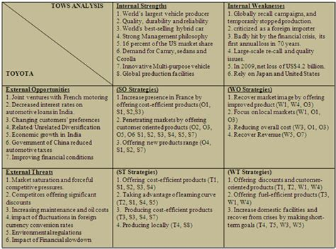Weaknesses Of Toyota Tows Or Swot Matrix Of Toyota