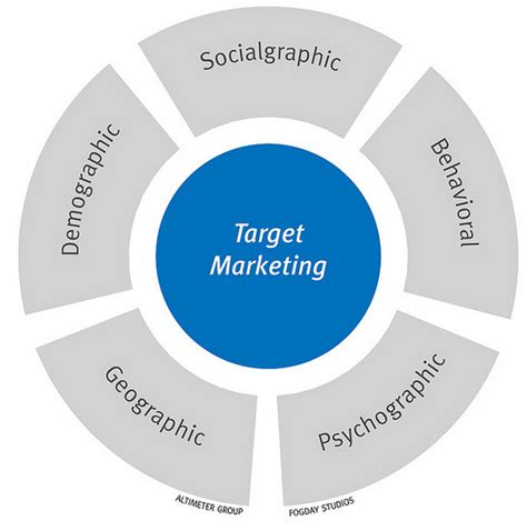 Target Market For Mba Programs by How To Learn About Your Business S Target Market Clickhowto