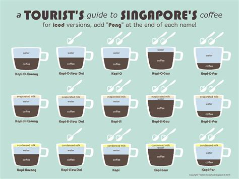 Ordering Coffee And Tea In Singapore by Kopi The Guide To Order Singapore Coffee 360nomads
