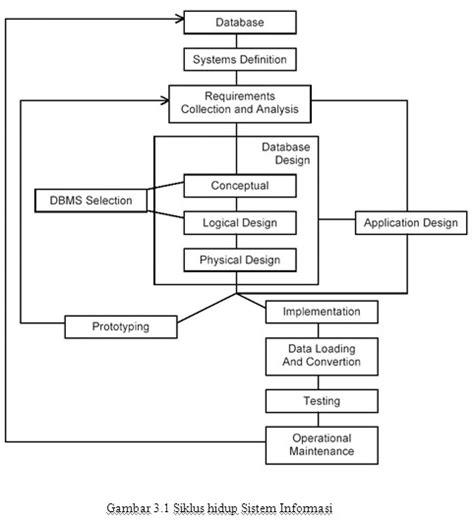 berikut ini adalah aplikasi layout kecuali bab 3 perancangan basis data ukm tkj 2010