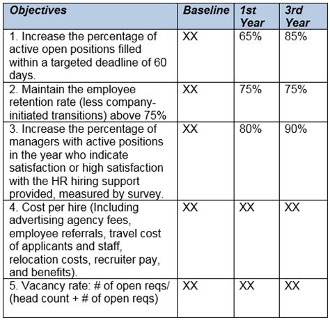 Annual Recruitment Report Template Talent Management Dashboard And Scorecards Templates To