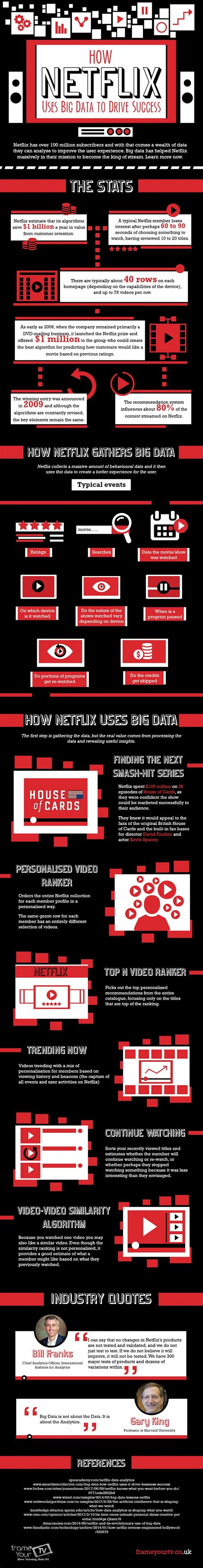 drive netflix how netflix uses big data to drive success insidebigdata