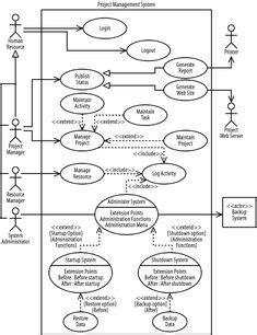andengine layout game activity exle uml activity diagram notations this schematic summarises