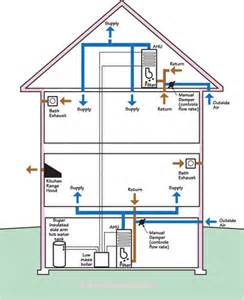 residential hvac service in pickens sc mauldin sc air