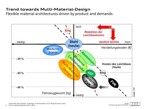 Downsizing Definition by Challenges In The Simulation Of Car Body Structures Made