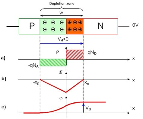 pn junction diode design fundamentals of semiconductor physics abrupt pn junction at thermal equilibrium