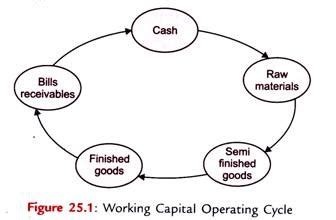 working capital diagram working capital definition and operating cycle explained