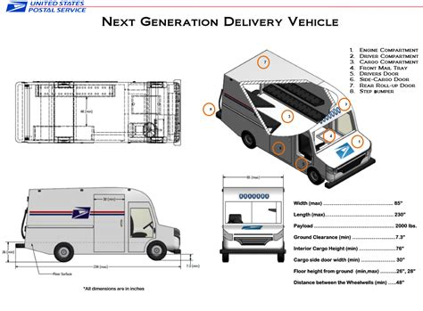 postal vehicles next generation delivery vehicle postalmag