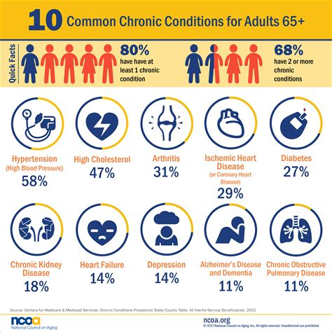 common diseases 10 most common chronic diseases infographic healthy aging ncoa
