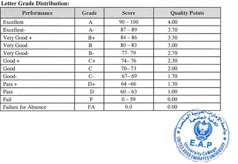 Letter Grades gpa calculators for percentage to gpa conversion a how to