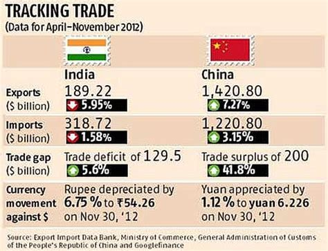 export growth china does a better job than india rediff