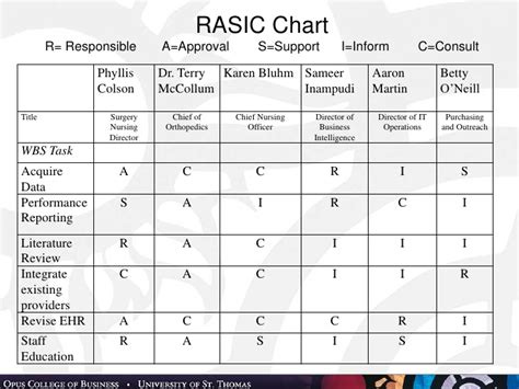rasic template an integrated system for execution