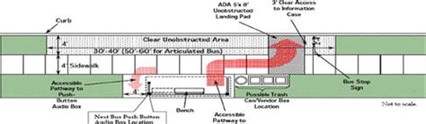 design guidelines for bus stops new bus stop design taking shape greater greater washington